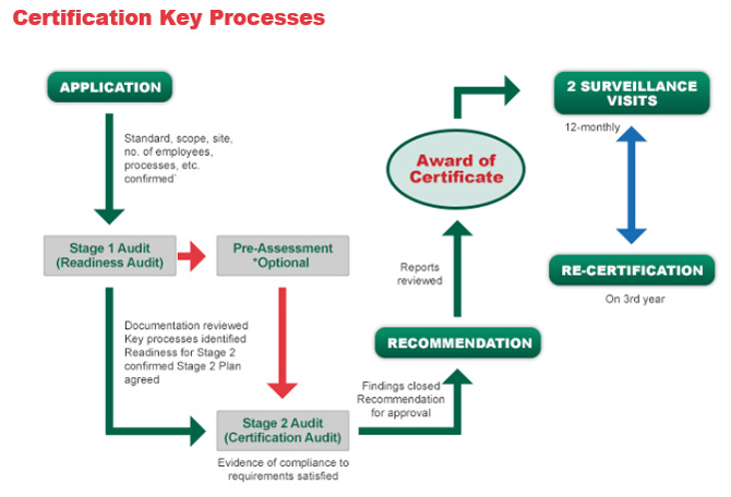 URS Certification Process